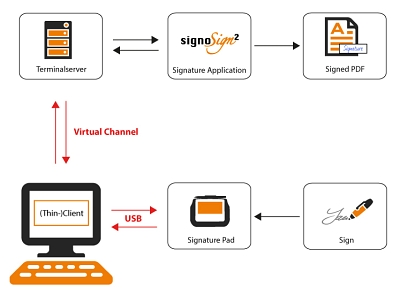 Citrix Virtual Channel Workflow_EN © signotec GmbH