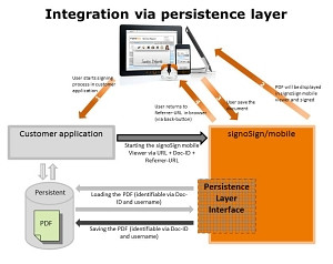 Integration Persistence Layer © signotec GmbH
