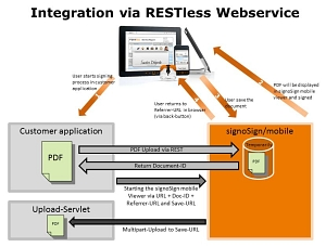 Integration RESTless Webservice EN © signotec GmbH