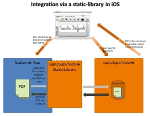 Integration Static-Library © signotec GmbH