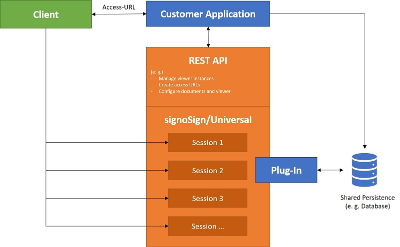 Diagram - Plug-In-Interface of signoSign/Universal © signotec GmbH