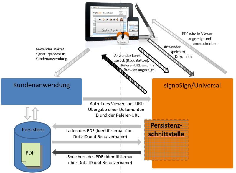 signoSign mobile 2 - Integration Persistence layer © signotec GmbH
