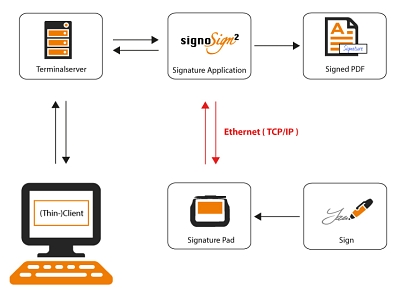 signotec Ethernet Connection © signotec GmbH