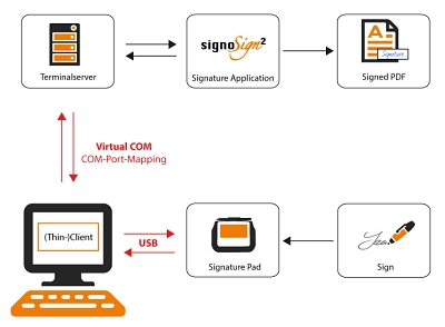 signotec Virtual COM-Port Connection © signotec GmbH